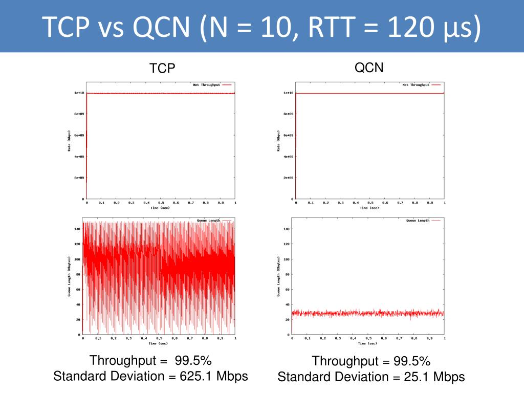 TCP vs QCN (N = 10, RTT = 120 μs)