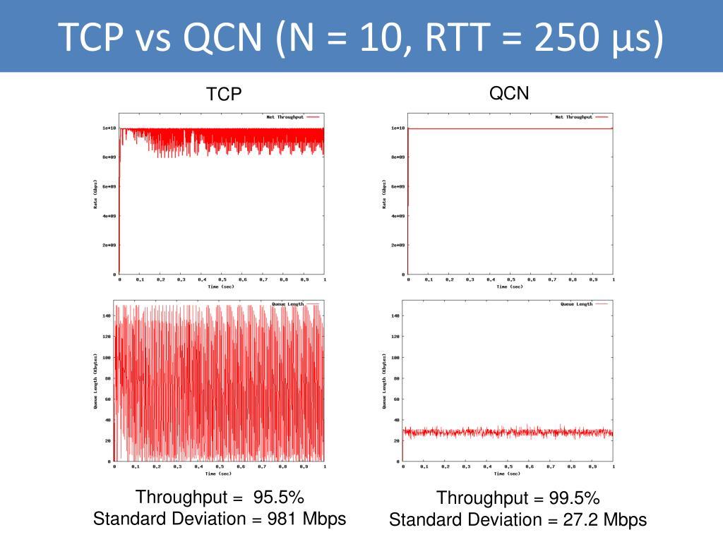 TCP vs QCN (N = 10, RTT = 250 μs)