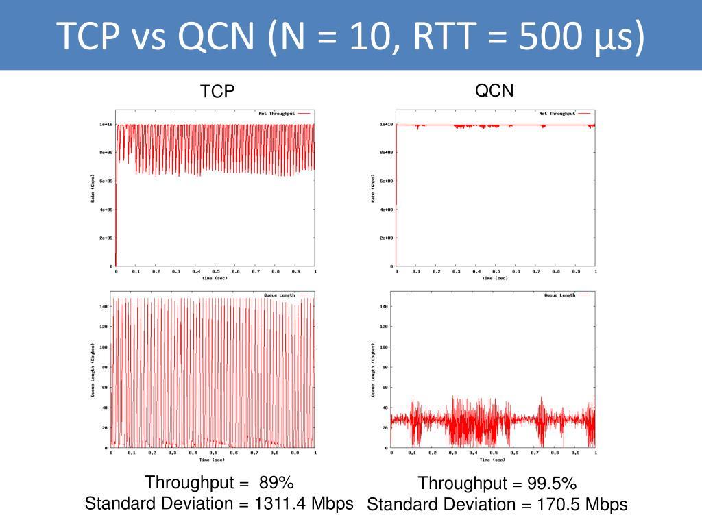 TCP vs QCN (N = 10, RTT = 500 μs)
