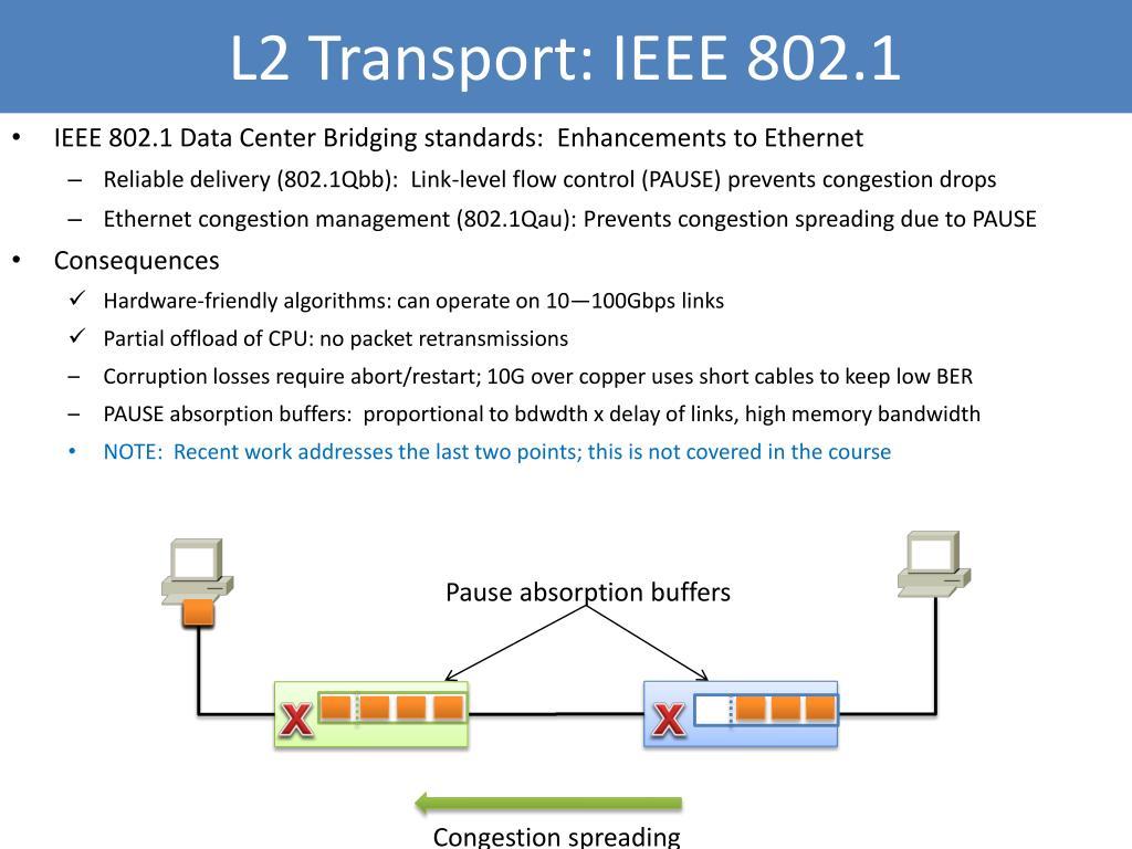 L2 Transport: IEEE 802.1