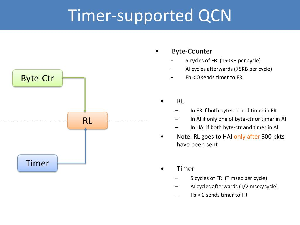 Timer-supported QCN