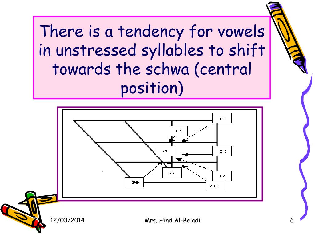 There is a tendency for vowels in unstressed syllables to shift towards the schwa (central position)