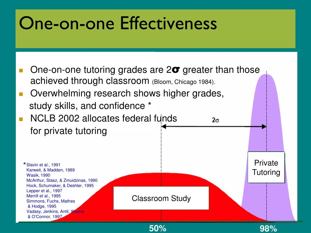 One-on-one Effectiveness
