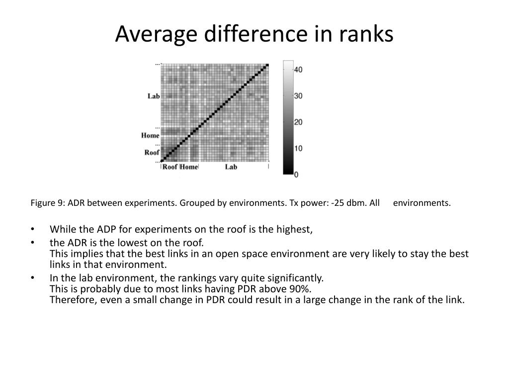 Average difference in ranks