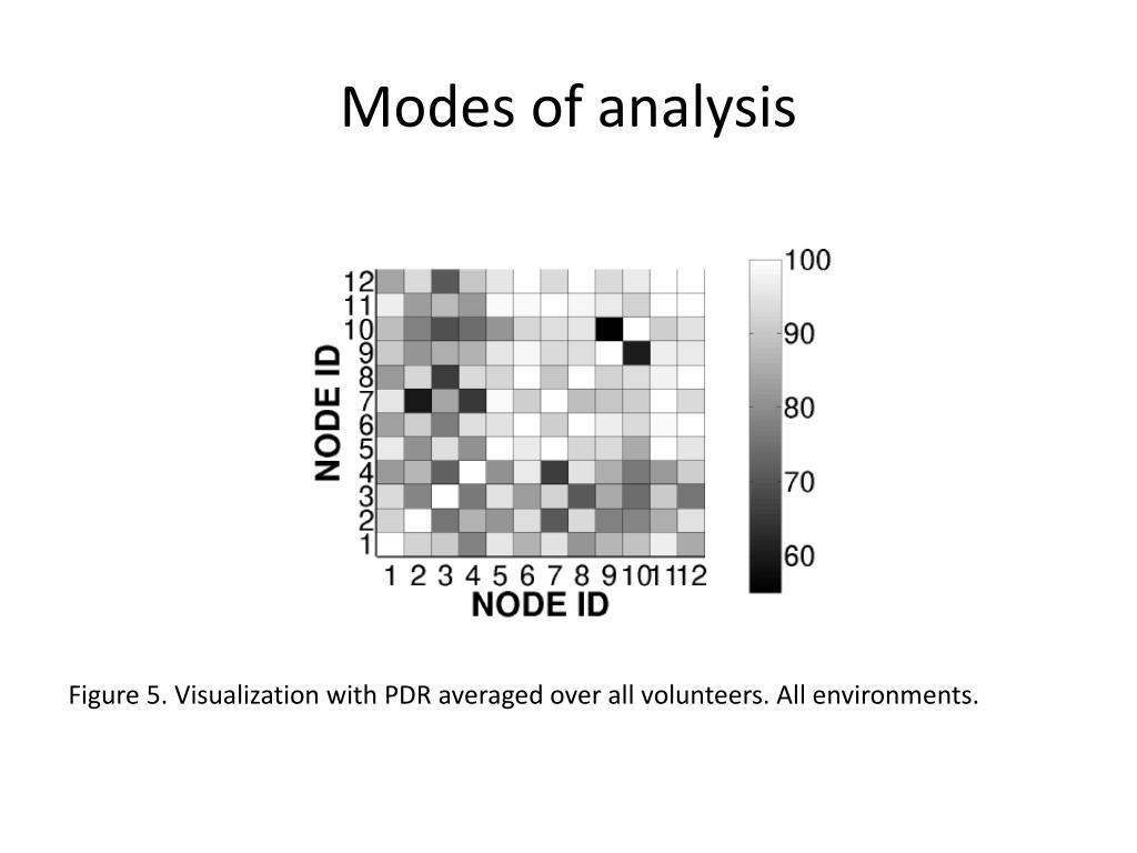 Modes of analysis