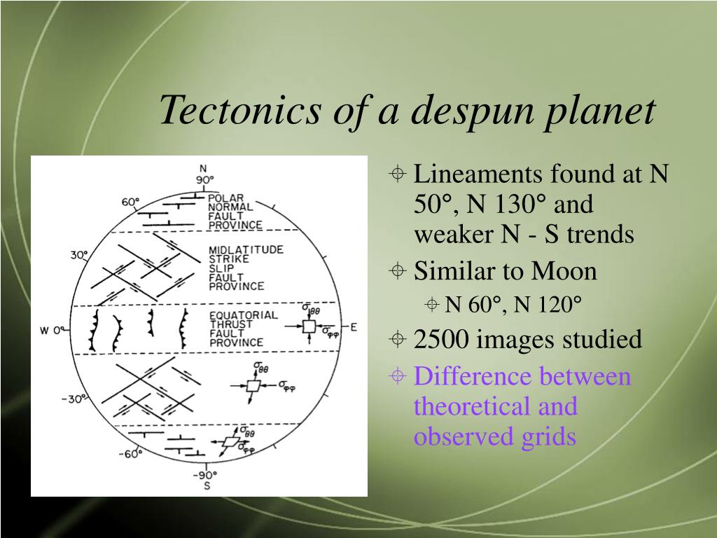 Tectonics of a despun planet