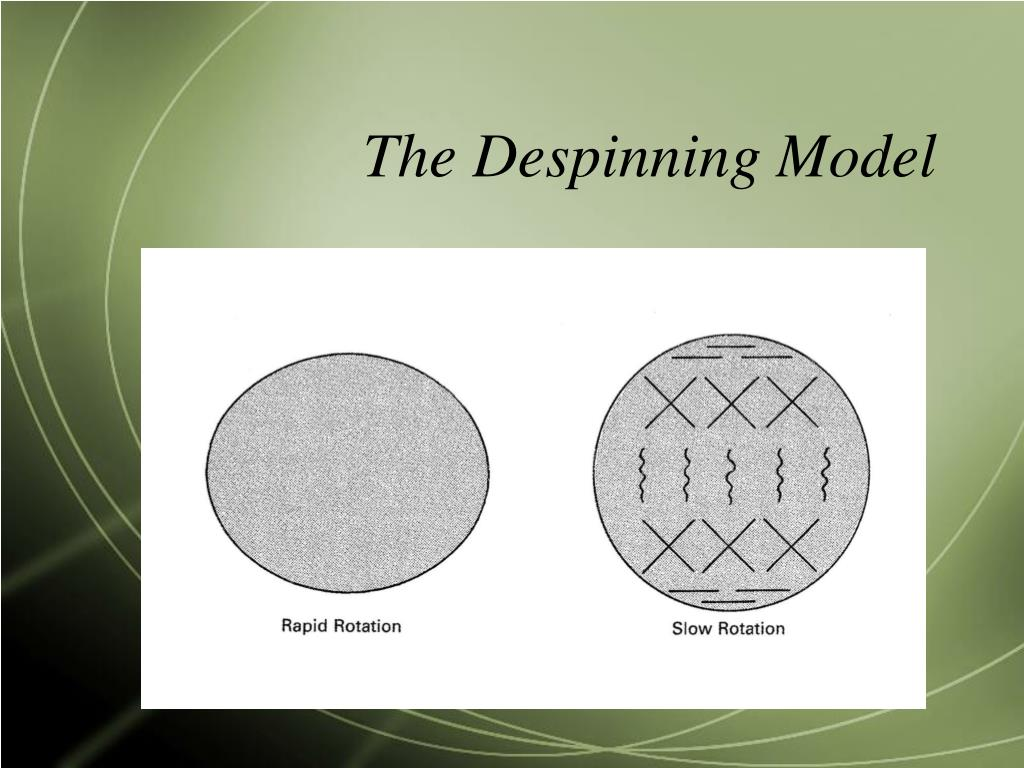The Despinning Model