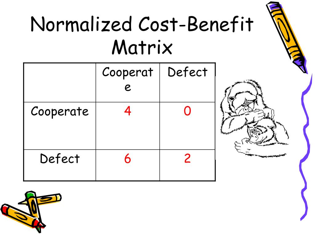 Normalized Cost-Benefit Matrix