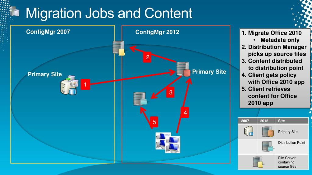 Operating system deployment boot images and distribution point - Ppt Microsoft System Center Configuration Manager 2012