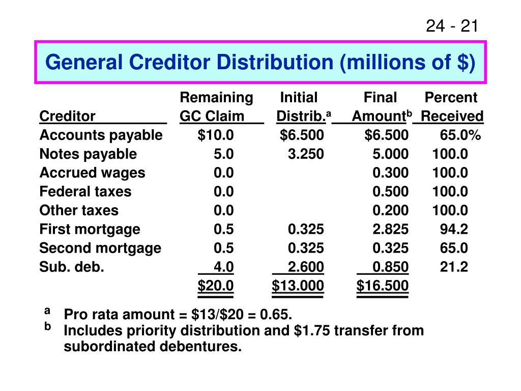 General Creditor Distribution (millions of $)