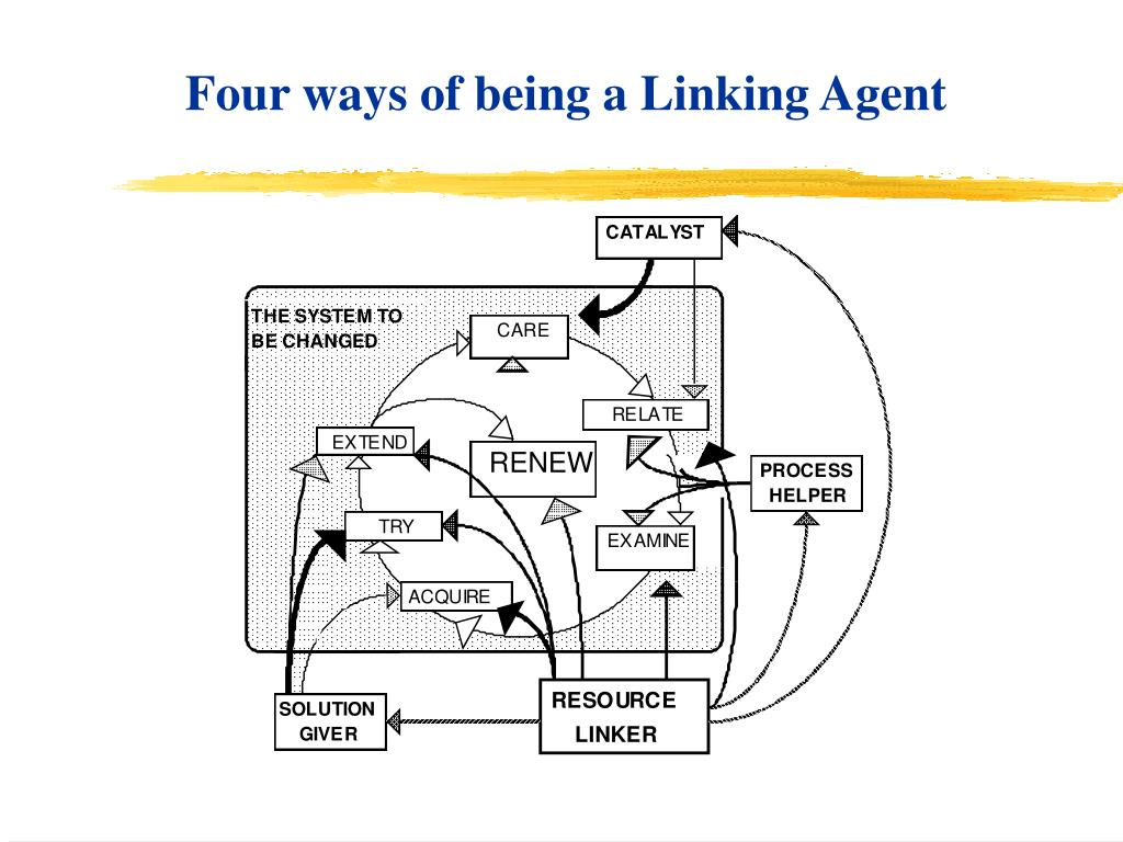 Four ways of being a Linking Agent