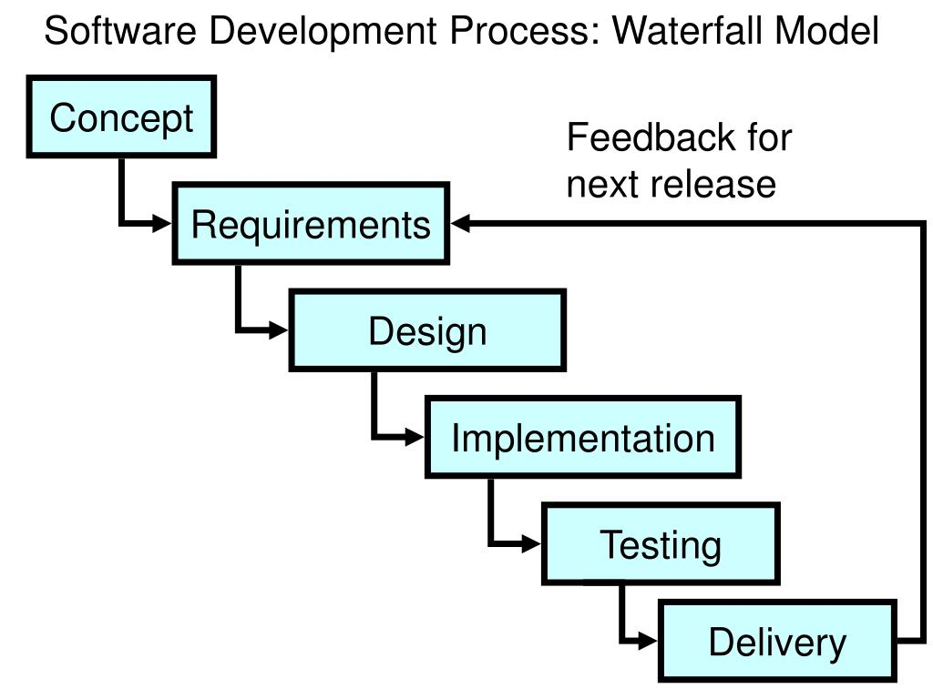 software development process and waterfall model The waterfall model was first process model to be this type of software development model is basically used for the for the project which is small and there.