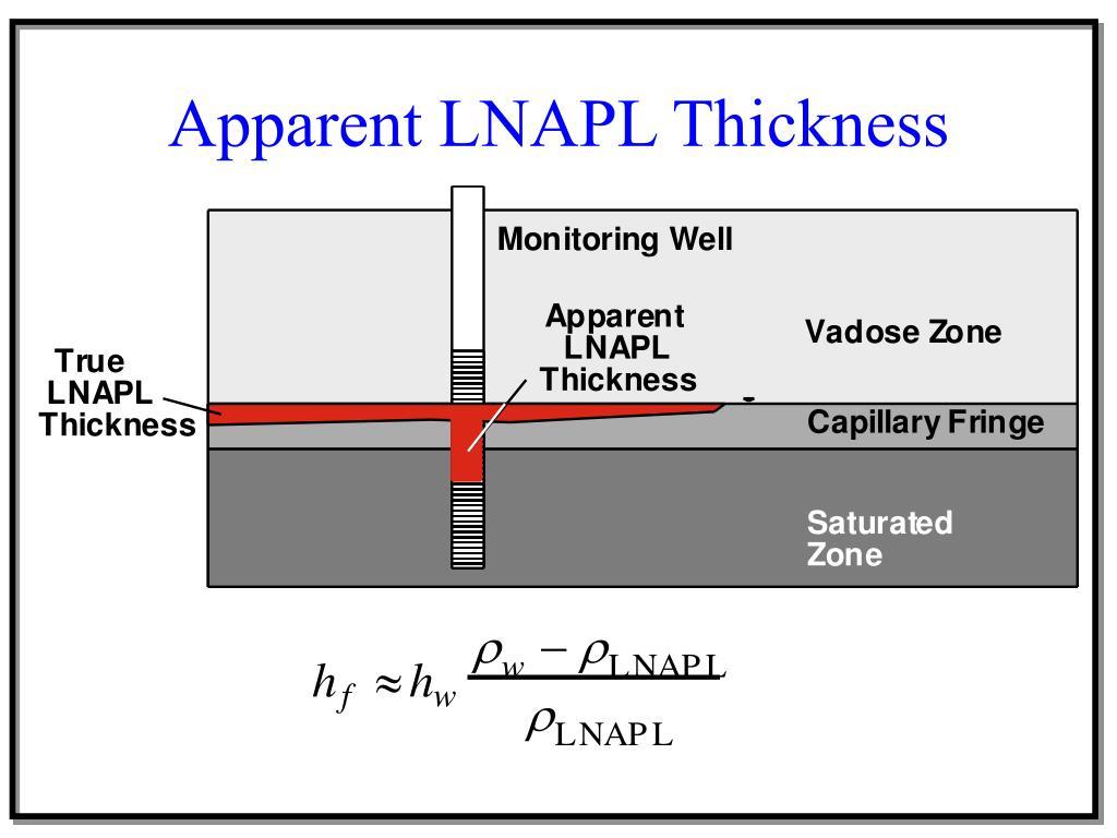 Apparent LNAPL Thickness