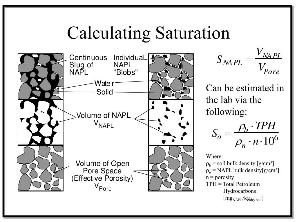 Calculating Saturation