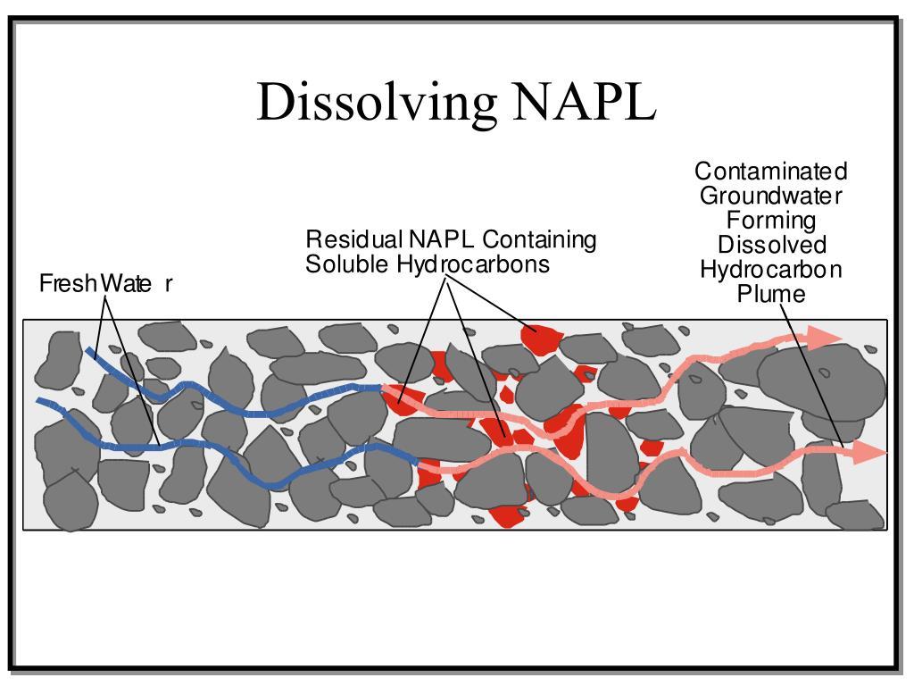 Dissolving NAPL