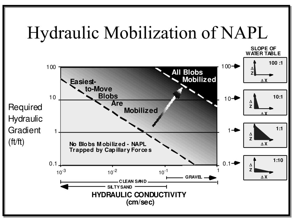 Hydraulic Mobilization of NAPL