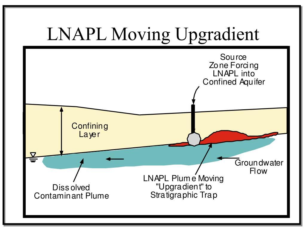 LNAPL Moving Upgradient
