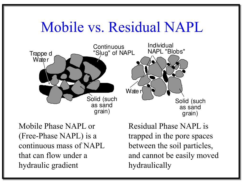 Mobile vs. Residual NAPL