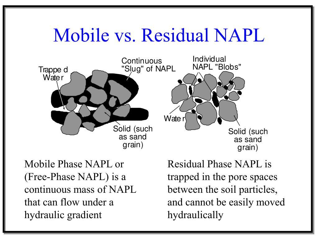 Mobile vs. Residual NAPL