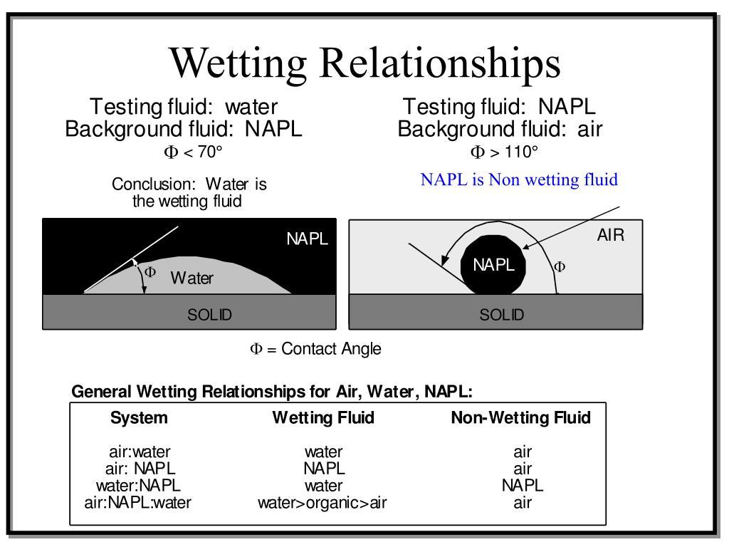Wetting Relationships