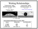 wetting relationships