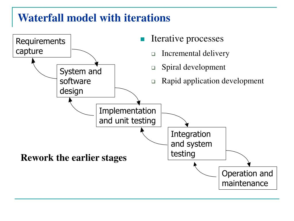 Waterfall model with iterations