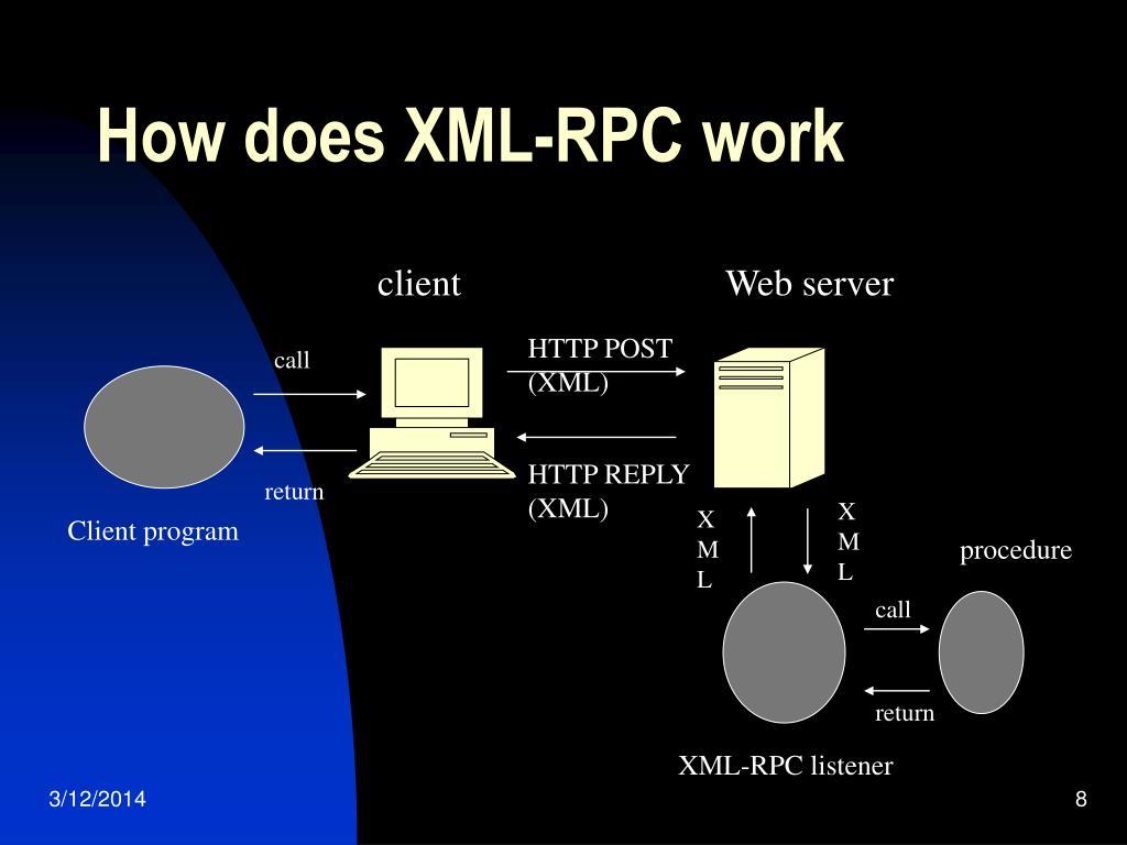 HTTP POST (XML)