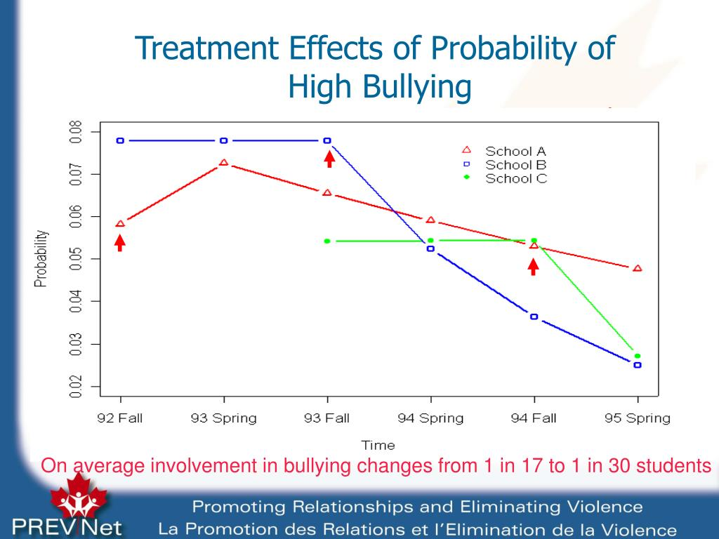 Treatment Effects of Probability of
