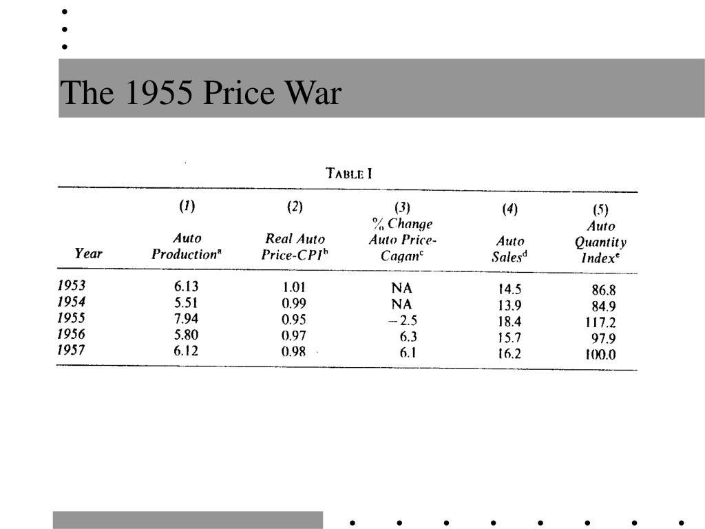 The 1955 Price War