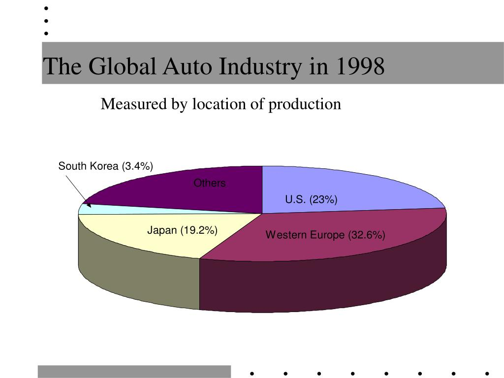 The Global Auto Industry in 1998