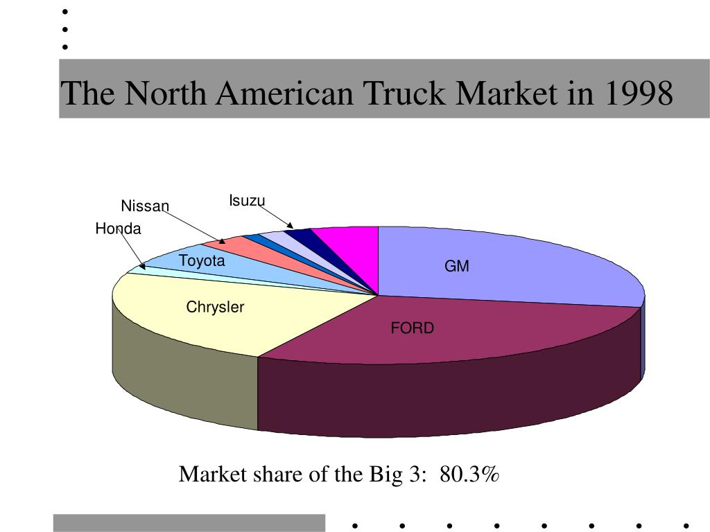 The North American Truck Market in 1998
