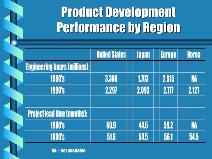 Product development performance by region