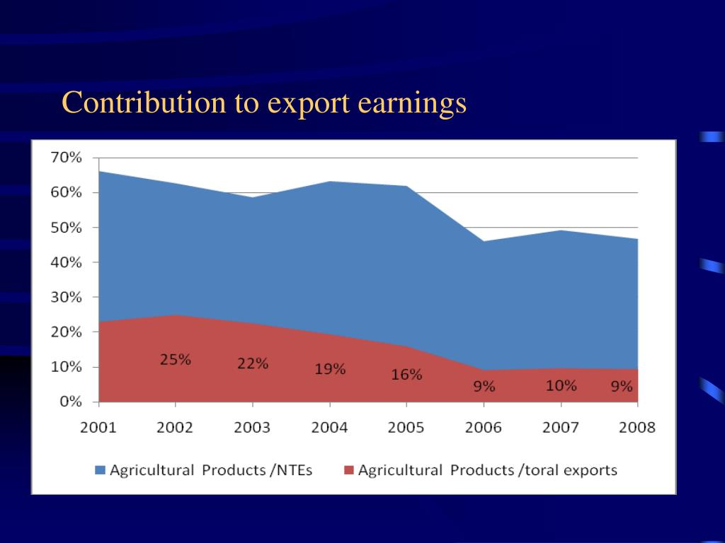 Contribution to export earnings