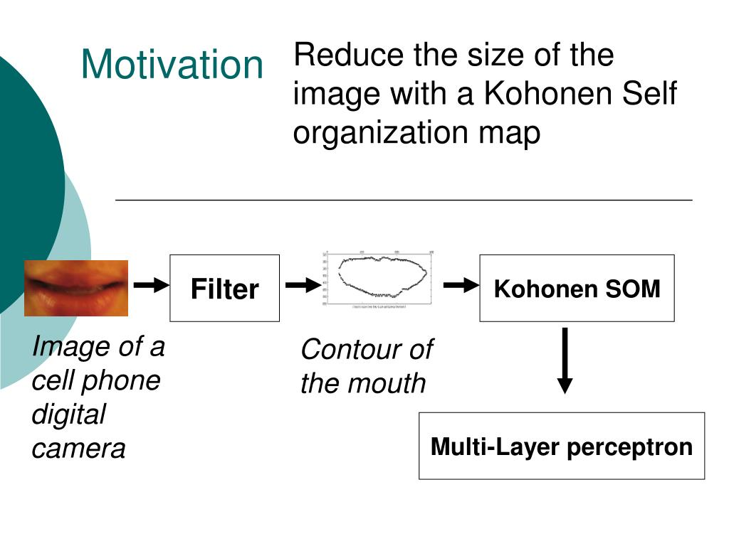 Reduce the size of the image with a Kohonen Self organization map
