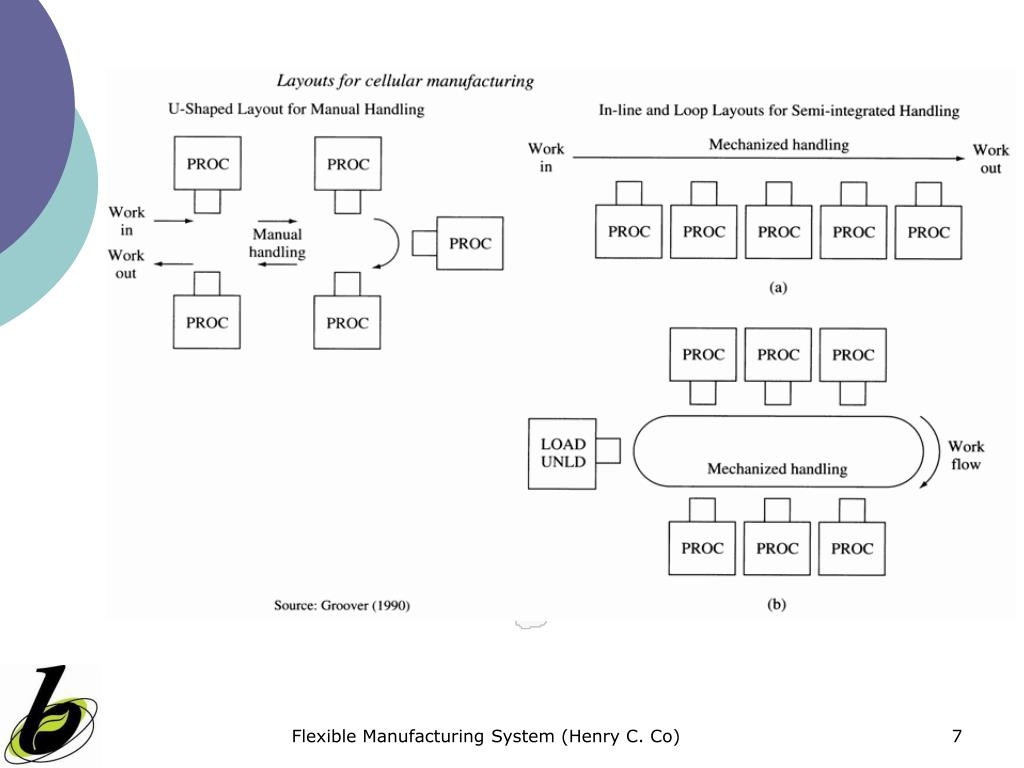 Flexible Manufacturing System (Henry C. Co)