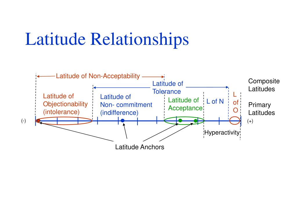 latitude of non commitment definition in a relationship