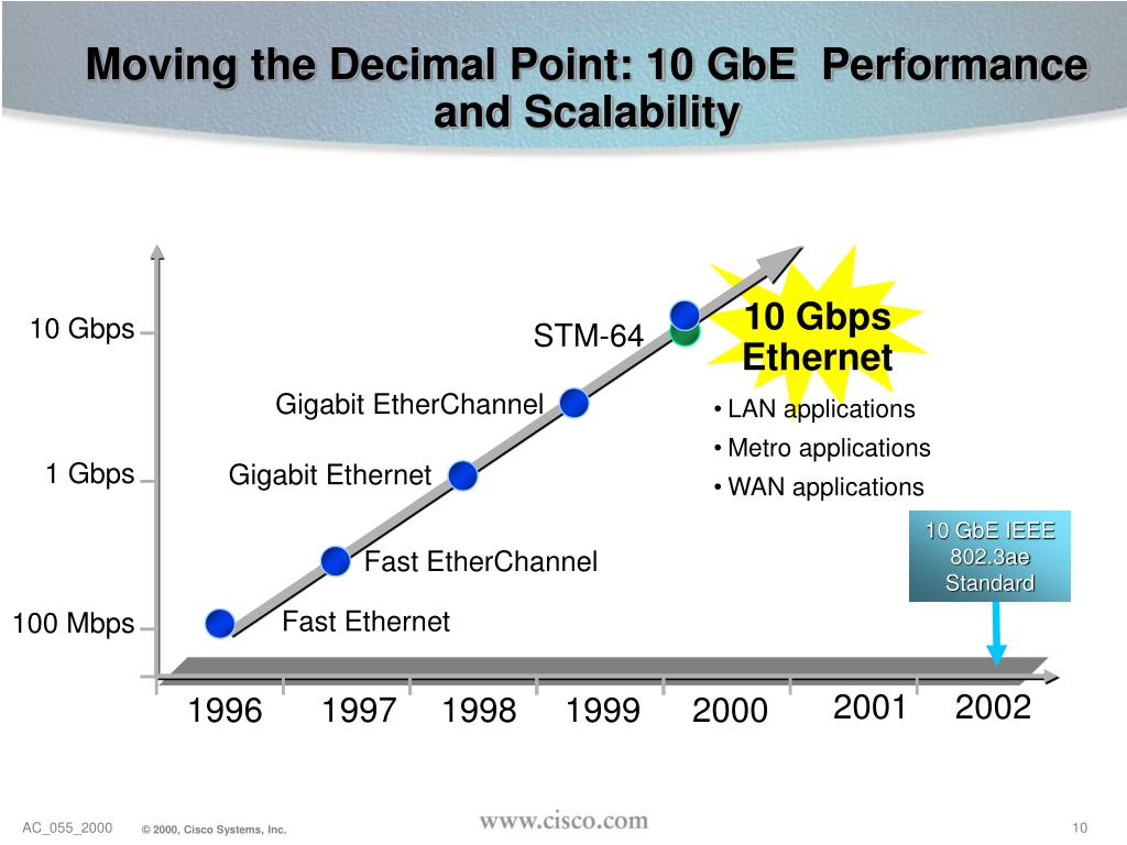 Moving the Decimal Point: 10 GbE  Performance