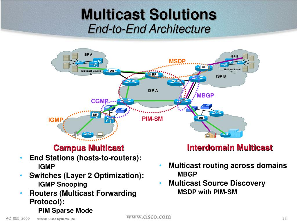 End Stations (hosts-to-routers):