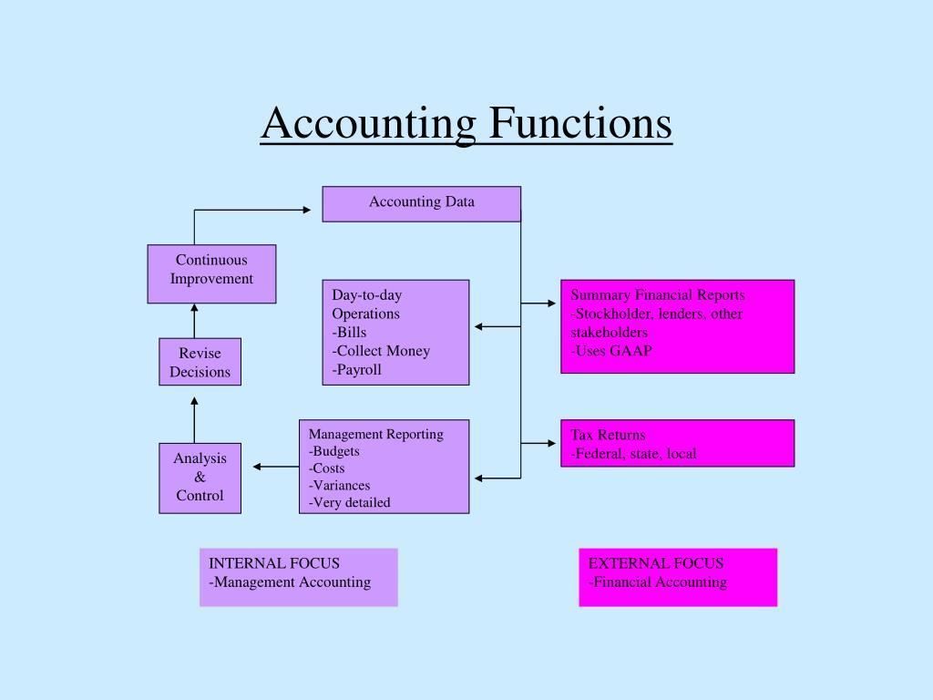 Accounting Data
