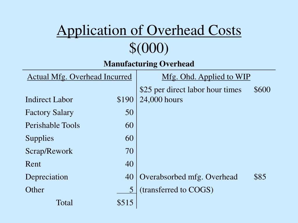 Application of Overhead Costs