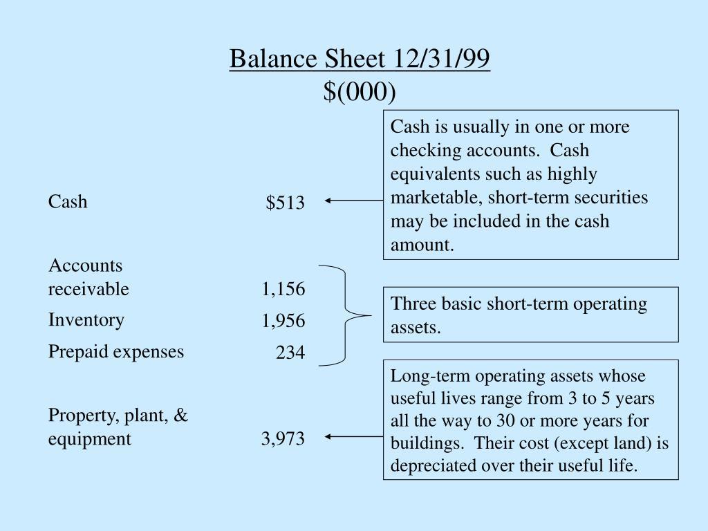 Balance Sheet 12/31/99