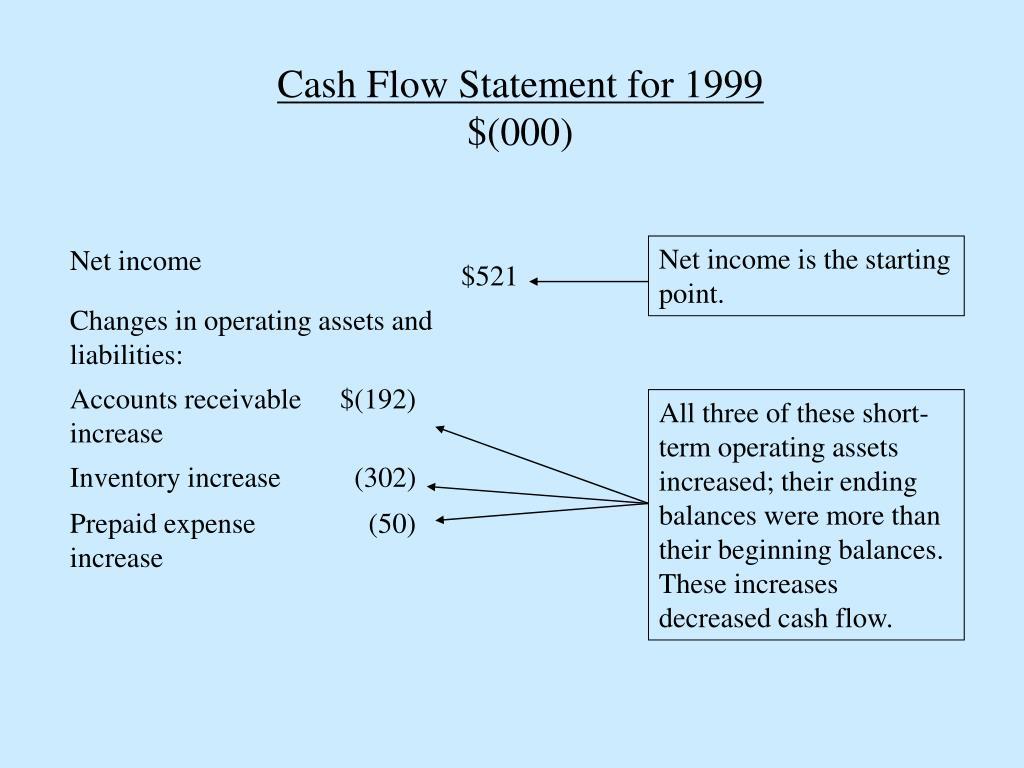 Cash Flow Statement for 1999