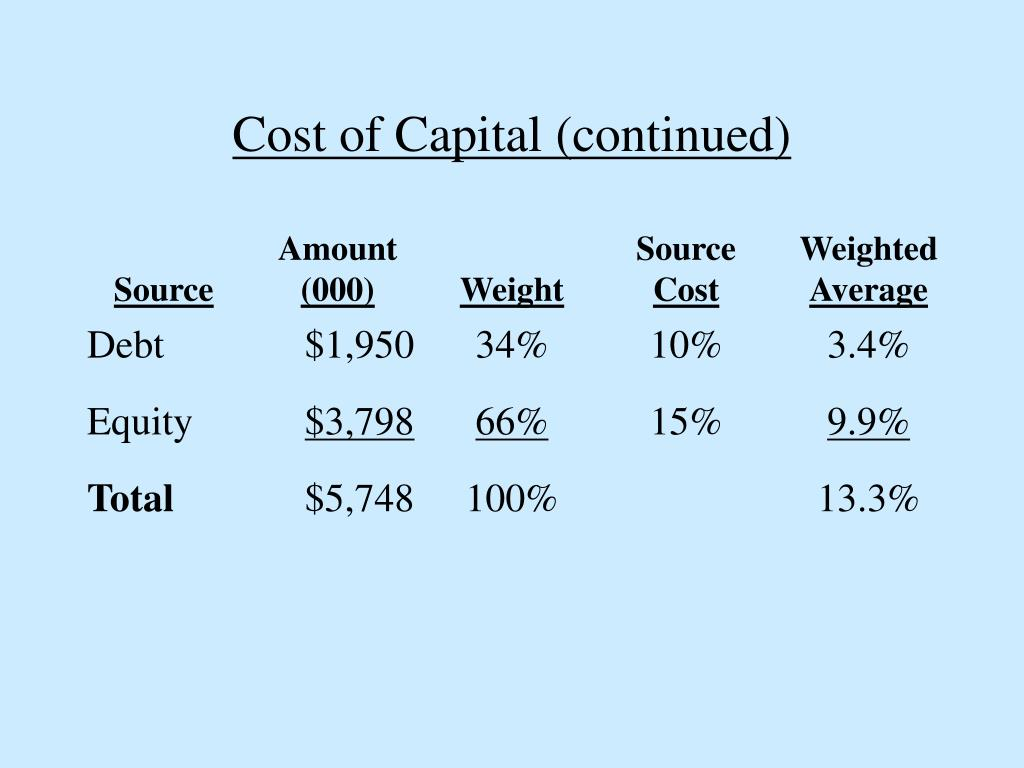 Cost of Capital (continued)