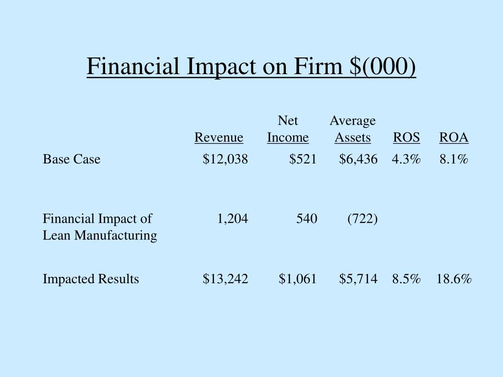 Financial Impact on Firm $(000)