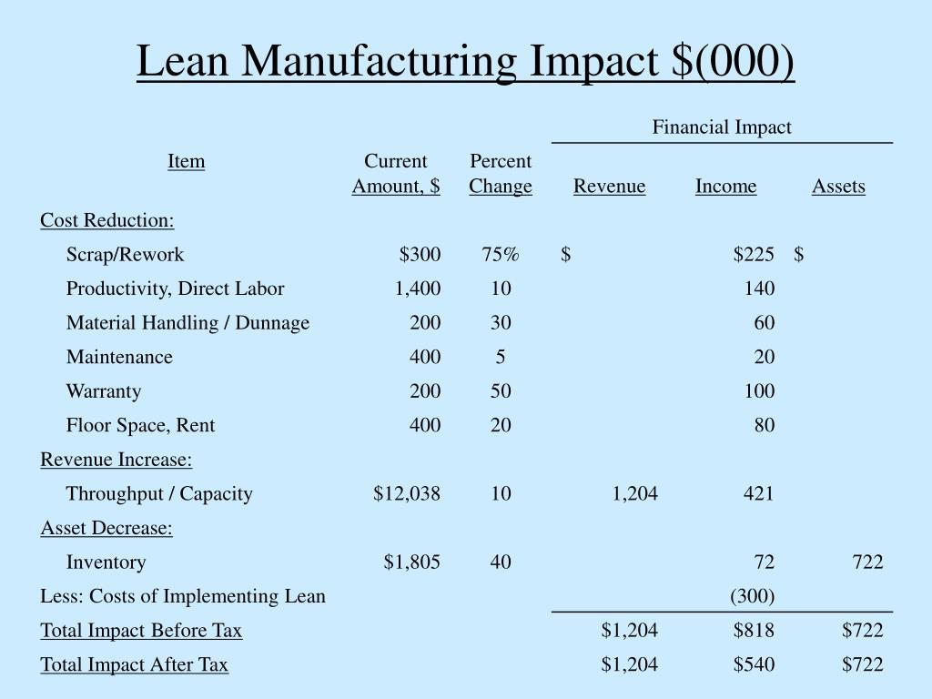 Lean Manufacturing Impact $(000)