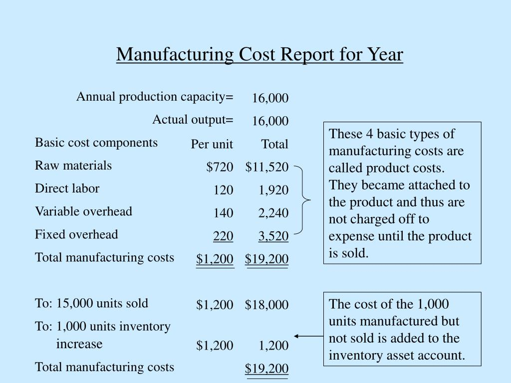 Manufacturing Cost Report for Year