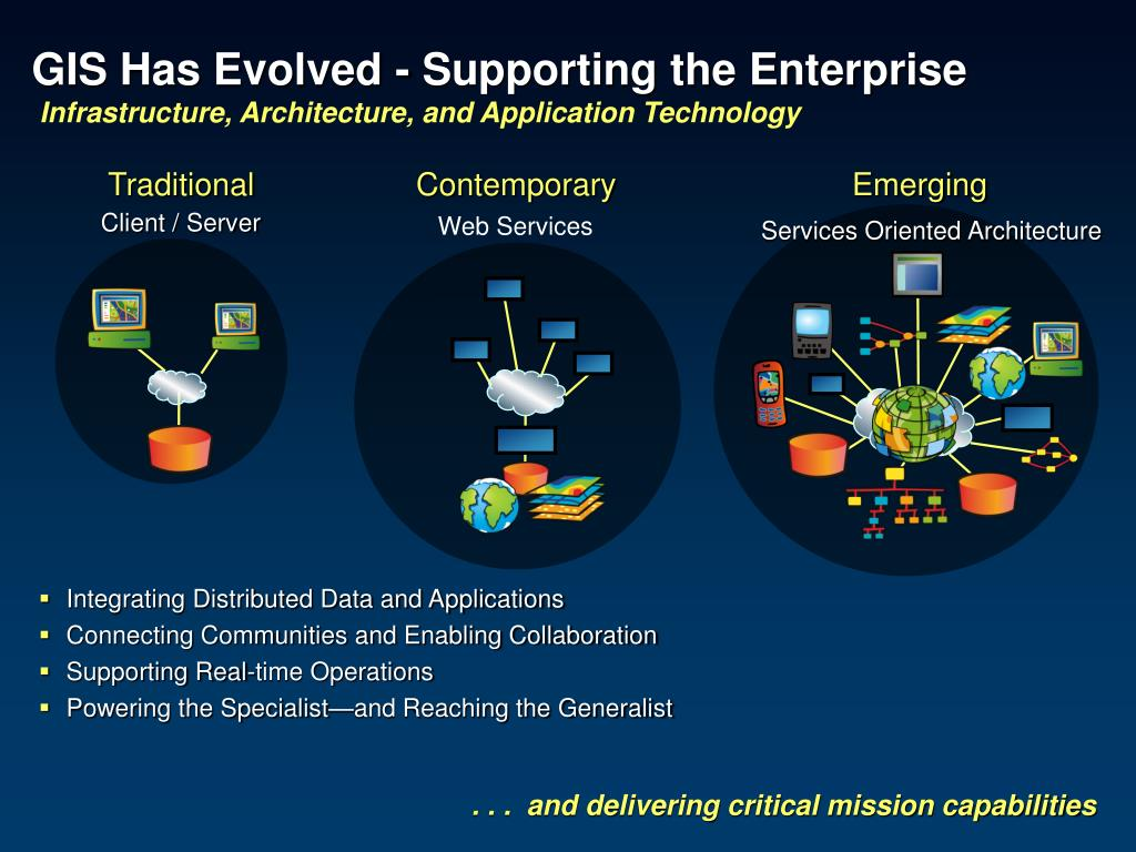 GIS Has Evolved - Supporting the Enterprise