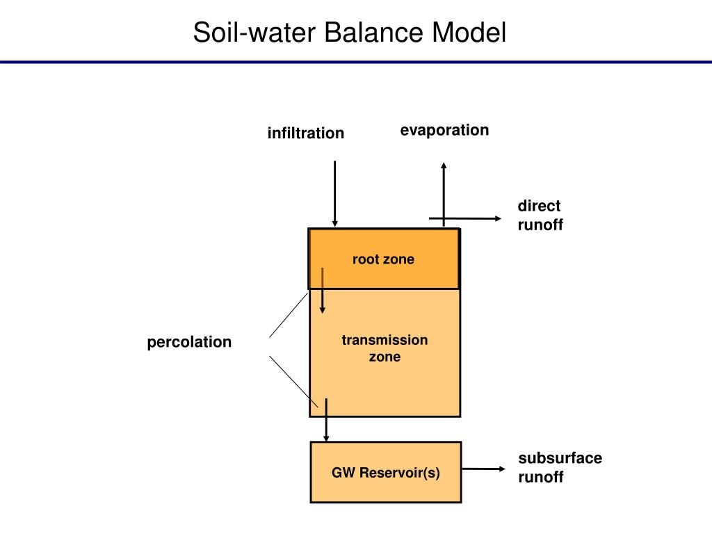 Ppt a soil water balance and continuous streamflow