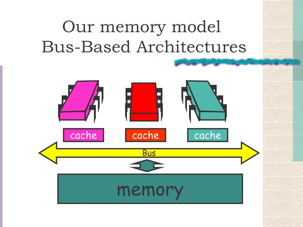 Our memory model