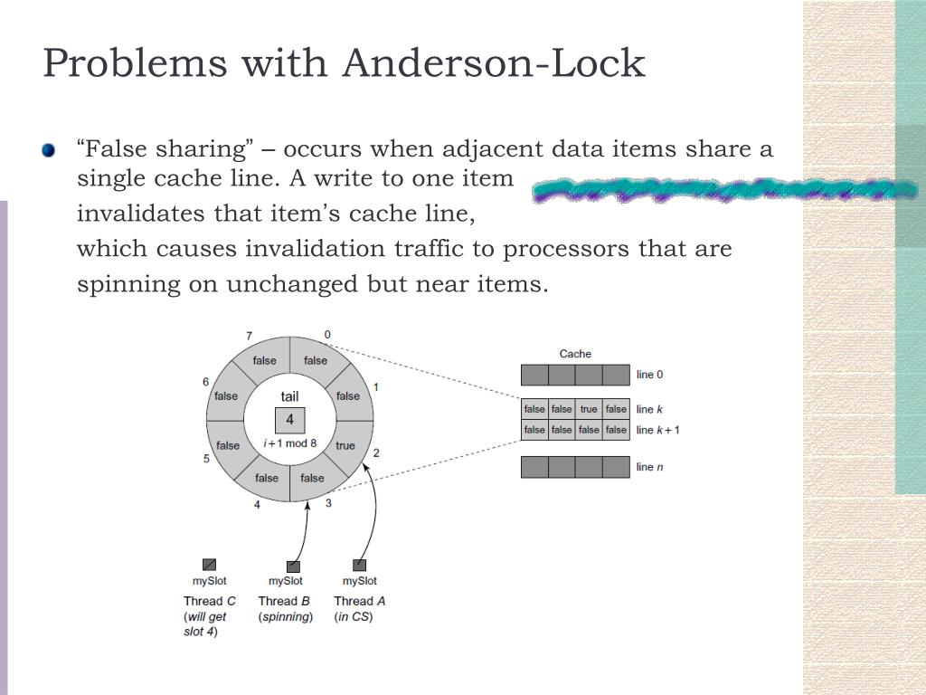 Problems with Anderson-Lock